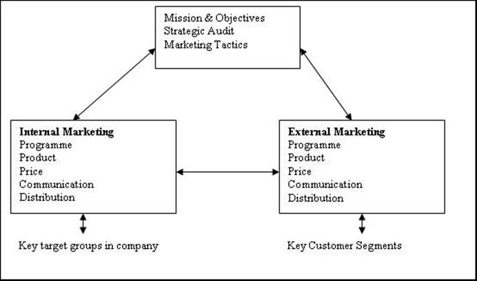 the role of internal marketing and 12 the concept of marketing as an exchange 1/3 13 the role of communication in exchange  module 8 branding and the role of marketing communications 8/1.