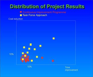 cost reduction techniques employed by the Value analysis & value engineering (vave) methods  vave is the process of  reducing costs in a development  applied with flexibility and creativity, value.
