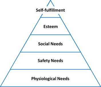 motivation basic concepts and theories maslows hierarchy of needs