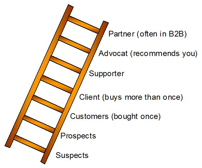 Loyalty Ladder is a tool for market segmentation. It segments customers by loyalty level