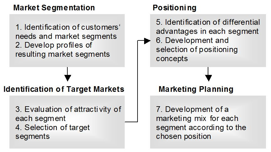 to what segments will your company market to and what variables should be used in these segmentation These segmentation variables are referred traditional way of segmenting the market clusters = segments 4 will the company change and adopt a segment focus.