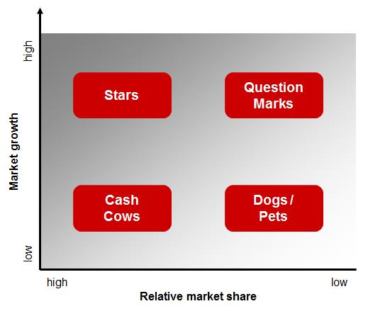 The Boston Box or Growth-Share-Matrix: Four boxes according to relative market share and market growth