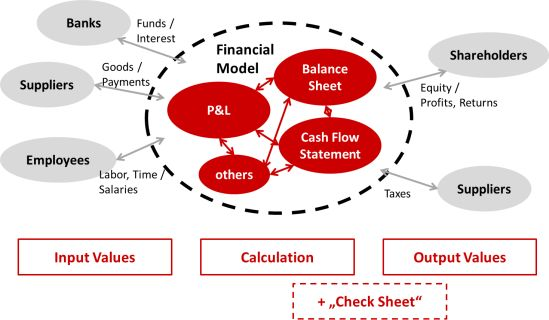 Basic struture of financial models: Input - calculation - output; financial modelling for strategic planning best practices