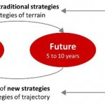 Strategies of trajectory start with a view of the future and work back to actions in the present.
