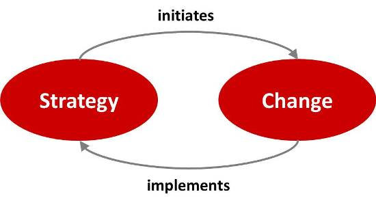 strategy initiates change and change implements strategy