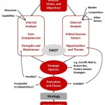 Traditional process for strategic planning