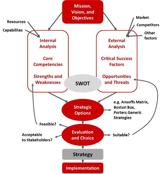 Traditional strategy process for strategic planning