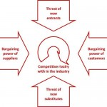 The Porters Five Forces model determines competitiveness and attractiveness of an industry