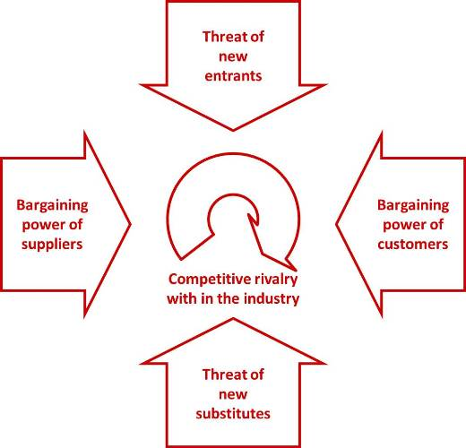 porters five forces analysis of the Porter's five forces is a model of industry competition it is a tool used to analyze  the competitive environment in terms of five key forces that affect a company's.